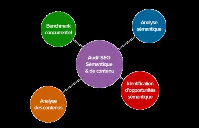 audit-seo-semantique-contenu-1