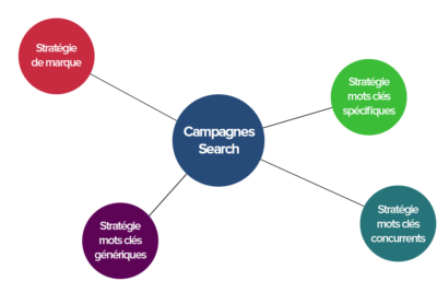 campagnes-adwords-search-1